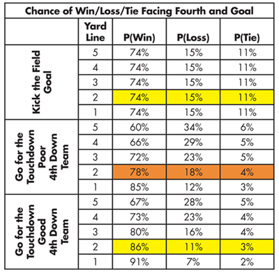 Table 1—Final Outcome Probabilities