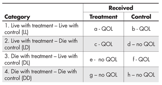 Table 2—The Experiment Stratified by the Potential Results on the Intermediate (Life/Death) Outcome