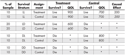 Table 4—True (but Partially Unobserved) Outcomes Split by Treatment Assignment