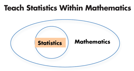 The relationships between statistics and other subjects in the k12 figure 1 statistics within mathematics fandeluxe Images