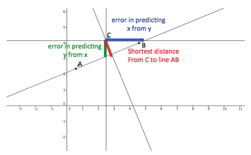 Figure 2. How close is C to the line through A and B?