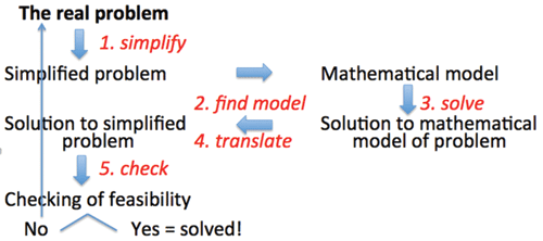 Figure 4. The modeling process