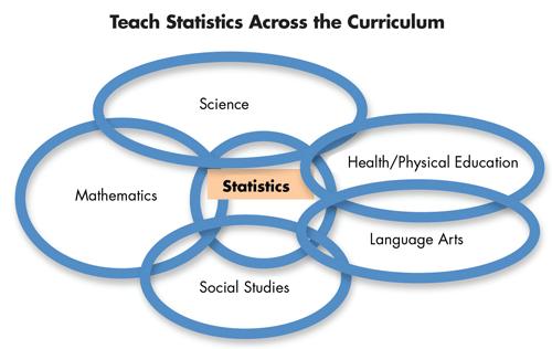 Figure 6. Statistics across the curriculum