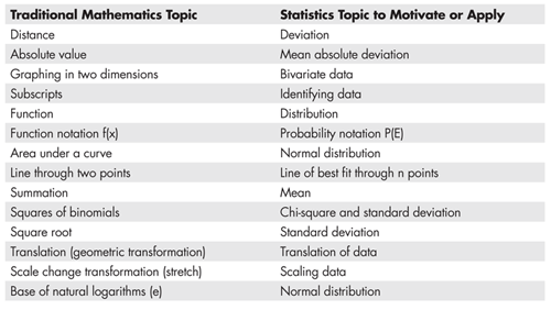 Table 1—Traditional 7–12 Mathematics Topics and Related Statistical Ideas