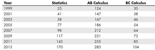 Table 4—Number of Advanced Placement Test Takers in the  United States in Calculus and Statistics (in Thousands)