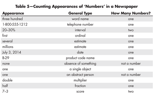 Table 5—Counting Appearances of 'Numbers' in a Newspaper