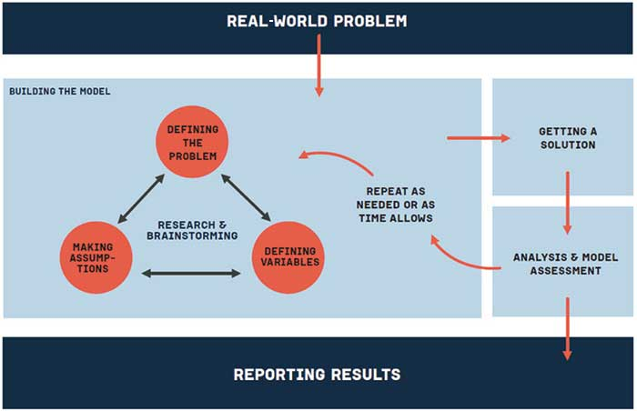 assessment model mathematics
